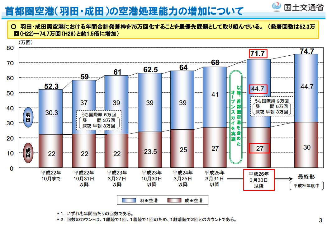 首都圏空港(羽田、成田)の空港処理能力の増加について(国土交通省)