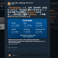 写真: StatCounterのページをツイートすると、プレビュー欄にデータ表示! - 1:中国のモバイルブラウザシェア