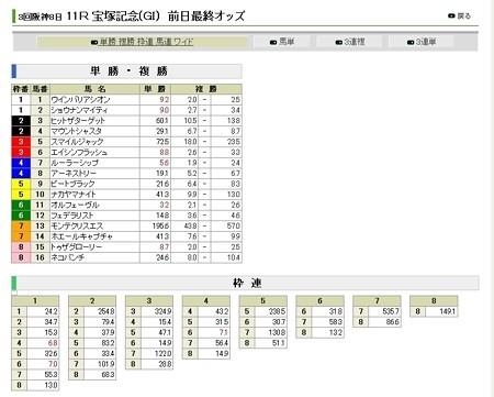 20120623_宝塚記念_前日オッズ