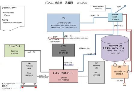 2017.04.27 パソコンで音楽 系統図