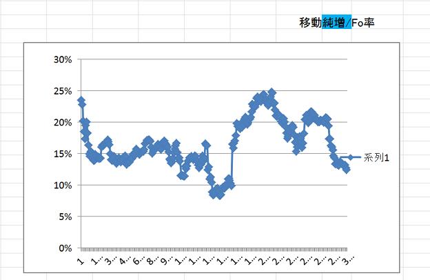 エクセル スクショ 移動 純増/Fo率 0120