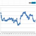 移動純増/Fo率0120